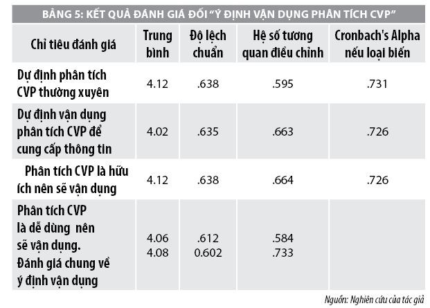 Đánh giá của kế toán về ý định vận dụng, phân tích mối quan hệ chi phí, khối lượng và lợi nhuận trong doanh nghiệp sản xuất - Ảnh 6