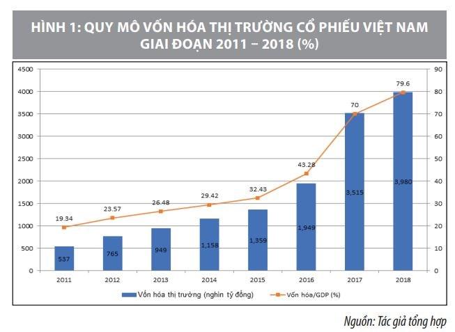 Thực trạng và giải pháp phát triển thị trường dịch vụ tài chính Việt Nam  - Ảnh 1