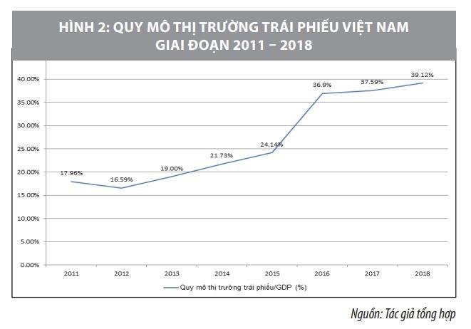 Thực trạng và giải pháp phát triển thị trường dịch vụ tài chính Việt Nam  - Ảnh 2