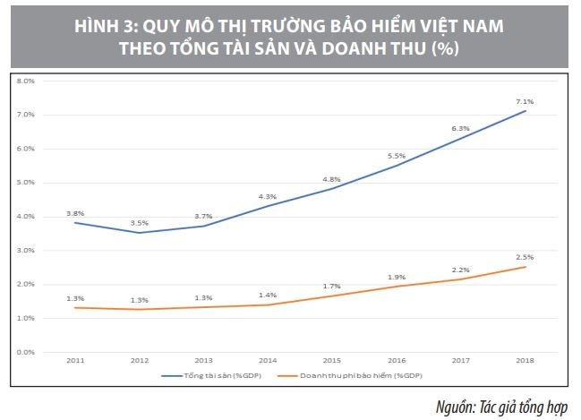 Thực trạng và giải pháp phát triển thị trường dịch vụ tài chính Việt Nam  - Ảnh 3
