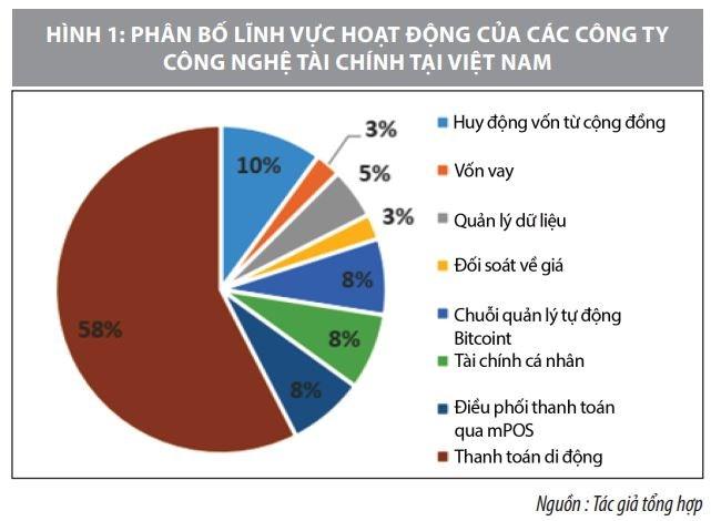 Phát triển thị trường dịch vụ tài chính Việt Nam trong kỷ nguyên Cách mạng công nghiệp 4.0 - Ảnh 1