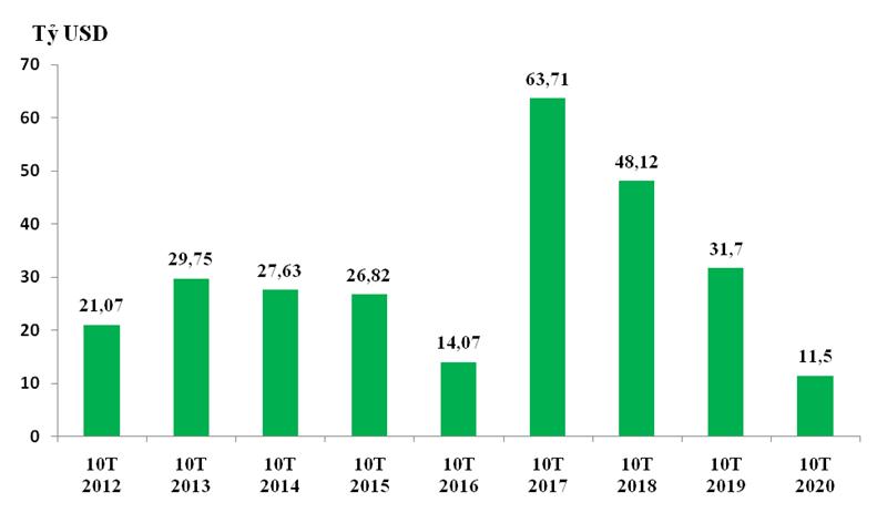 Mức tăng tổng trị giá xuất nhập khẩu hàng hóa của Việt Nam trong 10 tháng giai đoạn 2012-2020. Nguồn: Tổng cục Hải quan.