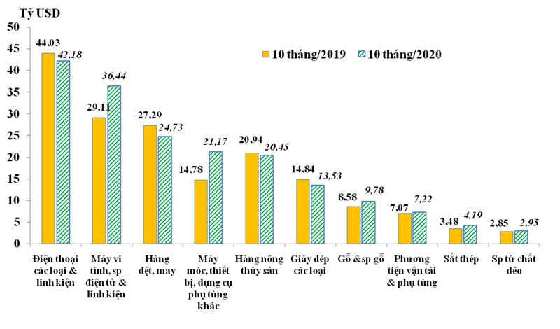 Trị giá xuất khẩu 10 nhóm hàng lớn nhấttrong 10 tháng/2019 và 10 tháng/2020. Nguồn: Tổng cục Hải quan