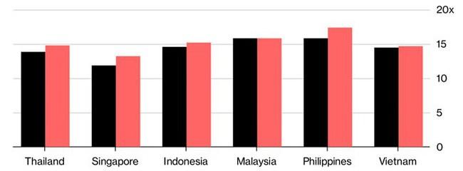 Cổ phiếu của Philippines, Singapore và Thái Lan là những cổ phiếu rẻ nhất so với 3 năm qua (Màu đen là mức của 12 tháng hiện tại, màu đỏ là mức trung bình của 3 năm. Đơn vị: lần - Nguồn: Bloomberg)