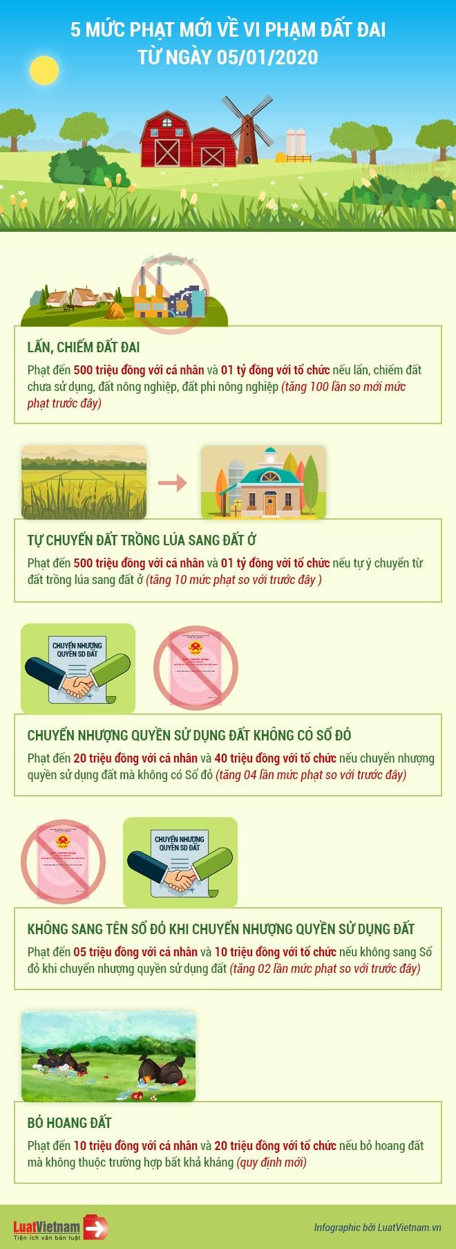 [Infographics] 5 mức phạt mới về vi phạm đất đai từ 05/01/2020 - Ảnh 1