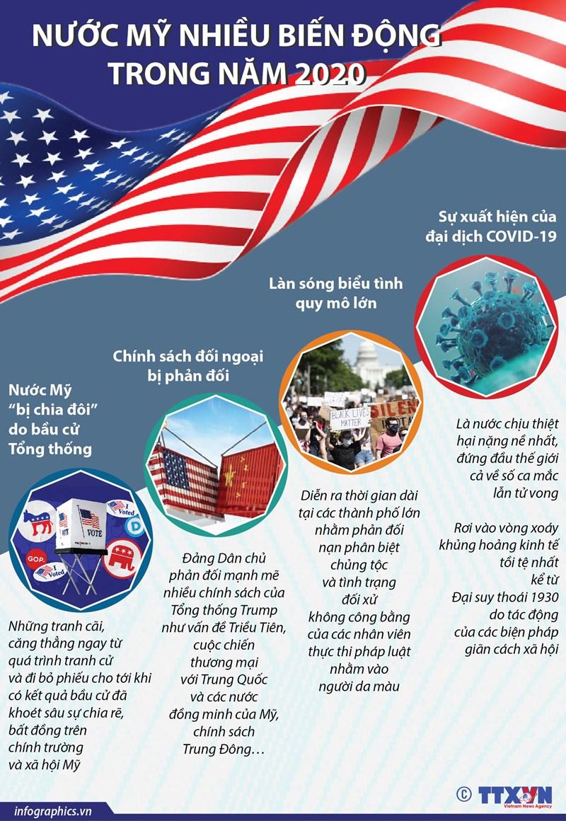 [Infographics] Nước Mỹ nhiều biến động trong năm 2020 - Ảnh 1