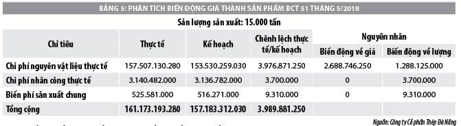 Kế toán quản trị chi phí trong các doanh nghiệp sản xuất thép tại TP. Đà Nẵng - Ảnh 5