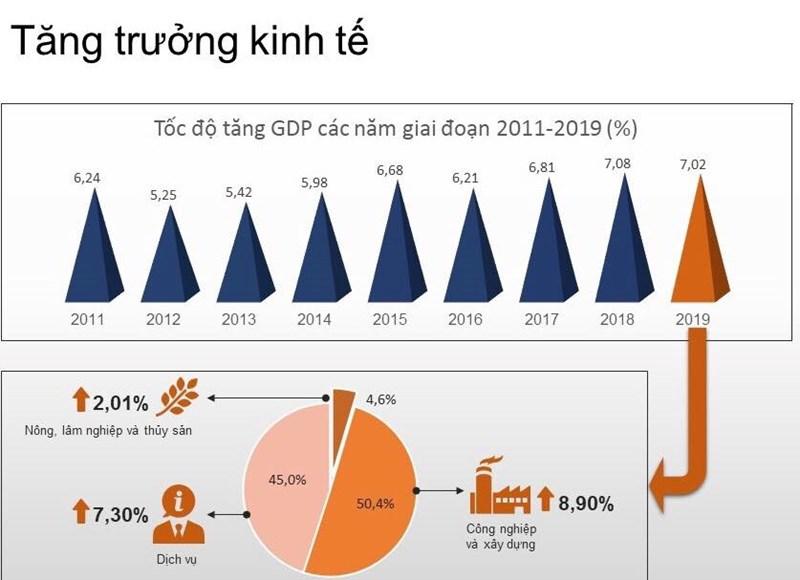"""Kết thúc năm 2019: Kinh tế đã """"bứt phá"""" - Ảnh 1"""