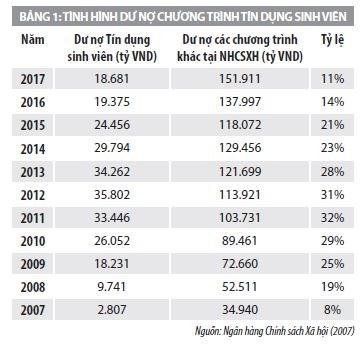 Nghiên cứu về hiệu lực của chính sách tín dụng đối với sinh viên Việt nam - Ảnh 1