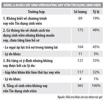 Nghiên cứu về hiệu lực của chính sách tín dụng đối với sinh viên Việt nam - Ảnh 2