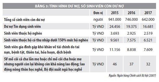 Nghiên cứu về hiệu lực của chính sách tín dụng đối với sinh viên Việt nam - Ảnh 3