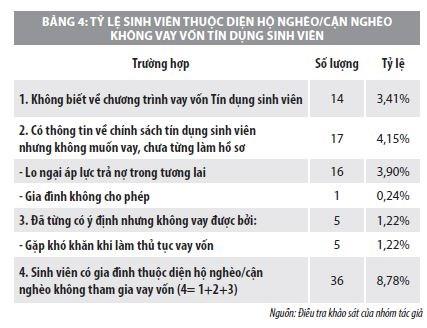 Nghiên cứu về hiệu lực của chính sách tín dụng đối với sinh viên Việt nam - Ảnh 4