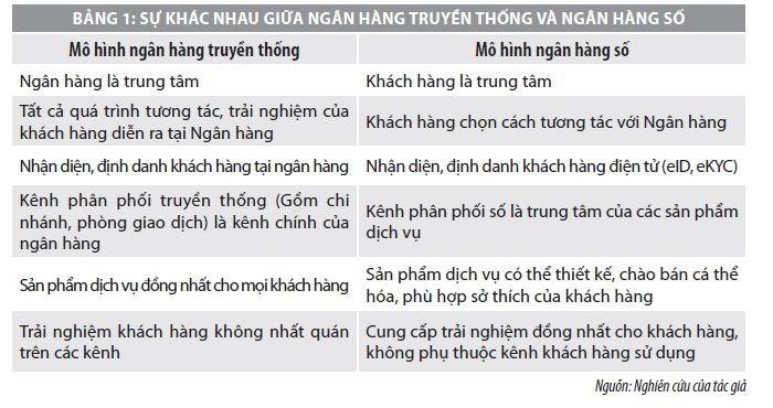 Cơ hội và thách thức trong phát triển ngân hàng số tại Việt Nam  - Ảnh 1