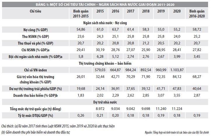 Kết quả thực hiện Chiến lược tài chính đến năm 2020 và định hướng giai đoạn 2021-2030  - Ảnh 1