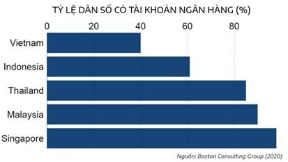Tỷ lệ dân số có tài khoản ngân hàng tại một số nước Đông Nam Á.