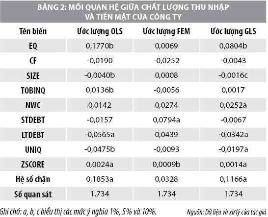 Chất lượng thu nhập làm giảm động lực nắm giữ tiền mặt của các công ty niêm yết ở Việt Nam - Ảnh 2