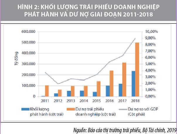 Hoàn thiện khuôn khổ pháp lý thúc đẩy thị trường mua bán nợ ở Việt Nam phát triển - Ảnh 2