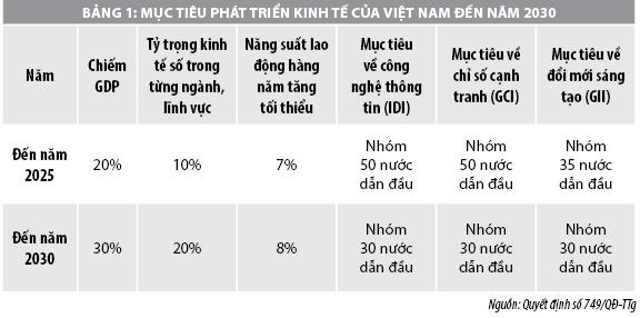 Phát triển kinh tế số ở Việt Nam:  Thách thức và gợi ý giải pháp - Ảnh 1