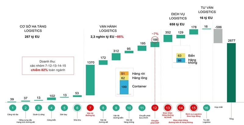 Phát triển dịch vụ logistics ở Việt Nam trong bối cảnh kinh tế số - Ảnh 2