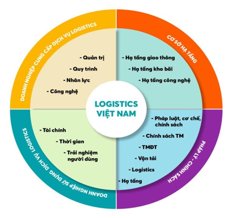 Phát triển dịch vụ logistics ở Việt Nam trong bối cảnh kinh tế số - Ảnh 4