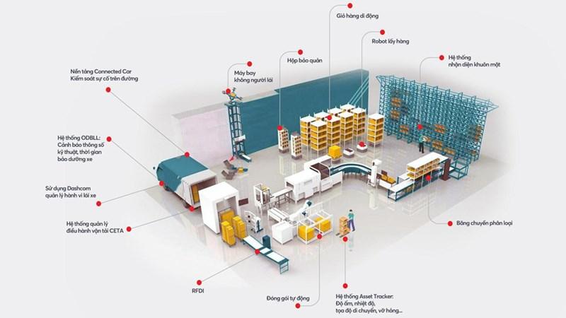 Phát triển dịch vụ logistics ở Việt Nam trong bối cảnh kinh tế số - Ảnh 5