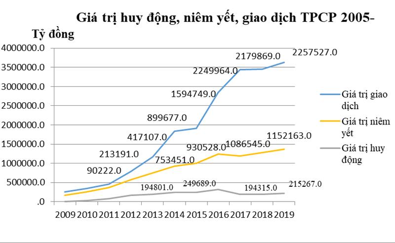 Những điểm nhấn trong 15 năm phát triển của HNX gắn với thị trường chứng khoán - Ảnh 1