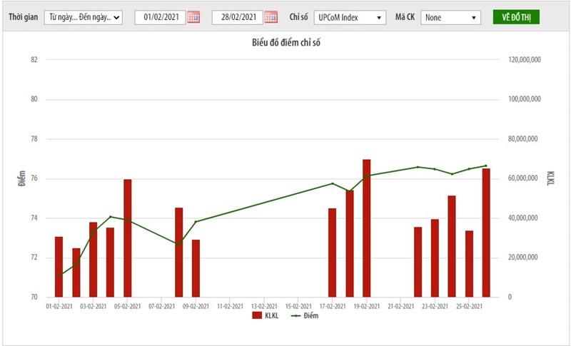 Giá trị vốn hóa thị trường UPCoM tăng 6,34% - Ảnh 1