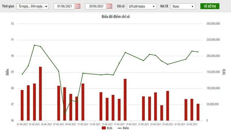 Tháng 6, giá trị giao dịch trên thị trường UPCoM tăng 72% - Ảnh 1