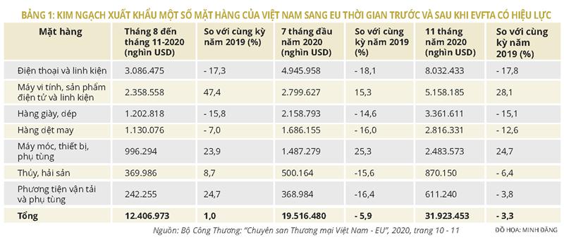 Thực thi Hiệp định thương mại tự do Việt Nam - Liên minh châu Âu: Những tín hiệu ban đầu - Ảnh 1