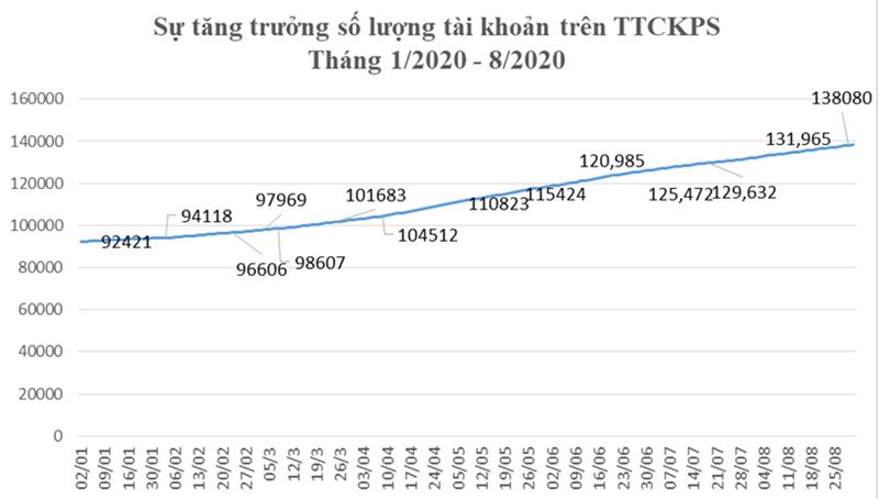 Tháng 8, khối lượng giao dịch giảm, tài khoản giao dịch phái sinh tăng  - Ảnh 1