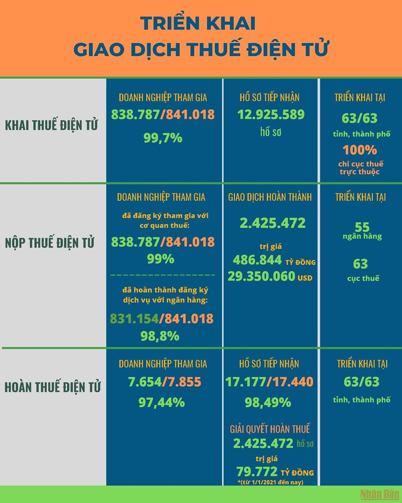 [Infographics] Ngành Thuế đẩy mạnh triển khai giao dịch thuế điện tử - Ảnh 1