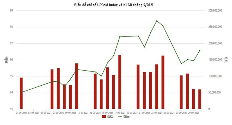 Thị trường UPCoM tháng 9/2021: Thanh khoản tăng, khối ngoại mua ròng  - Ảnh 1