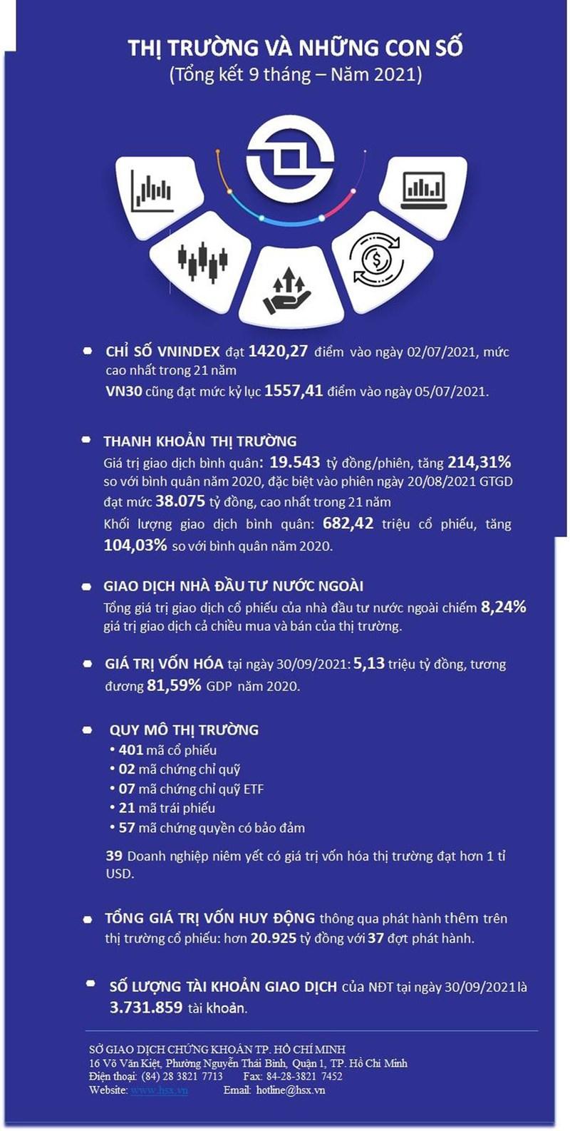 [Infographics] HOSE và những kỷ lục vượt mong đợi trong 9 tháng đầu năm 2021 - Ảnh 1