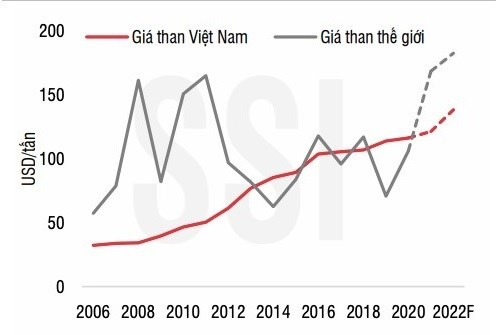 Nguồn SSI: Research