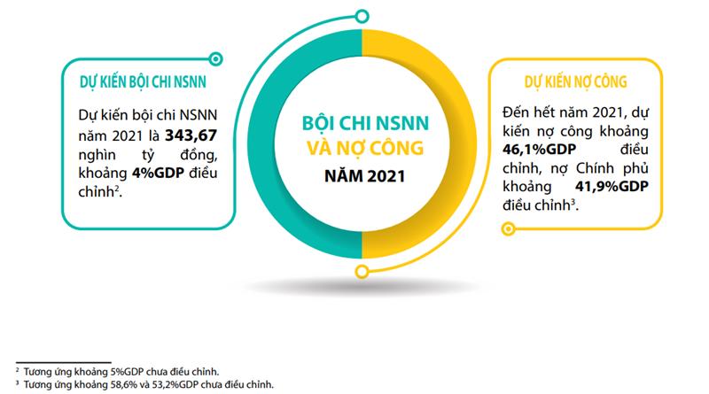 Nguồn: Báo cáo ngân sách dành cho công dân về dự toán ngân sách nhà nước năm 2021 trình Quốc hội.