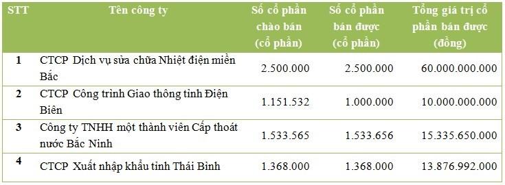 Nguồn: hnx.vn