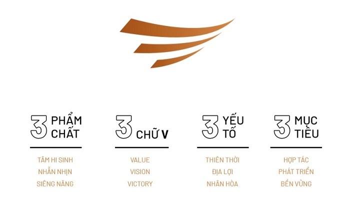 Con số 3 đại diện trong logo Văn Phú - Invest.