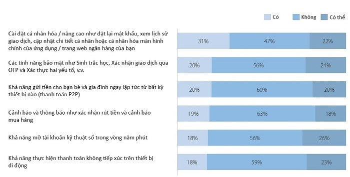 Nguồn: Asia Pacific Digital Banking Consumer Study, Asian Banker Research, 2021