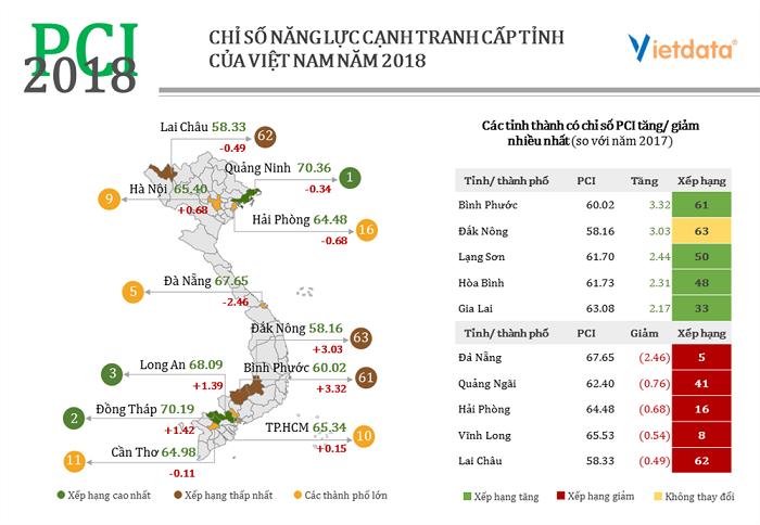 Chỉ số năng lực cạnh tranh cấp tỉnh của Việt Nam năm 2018