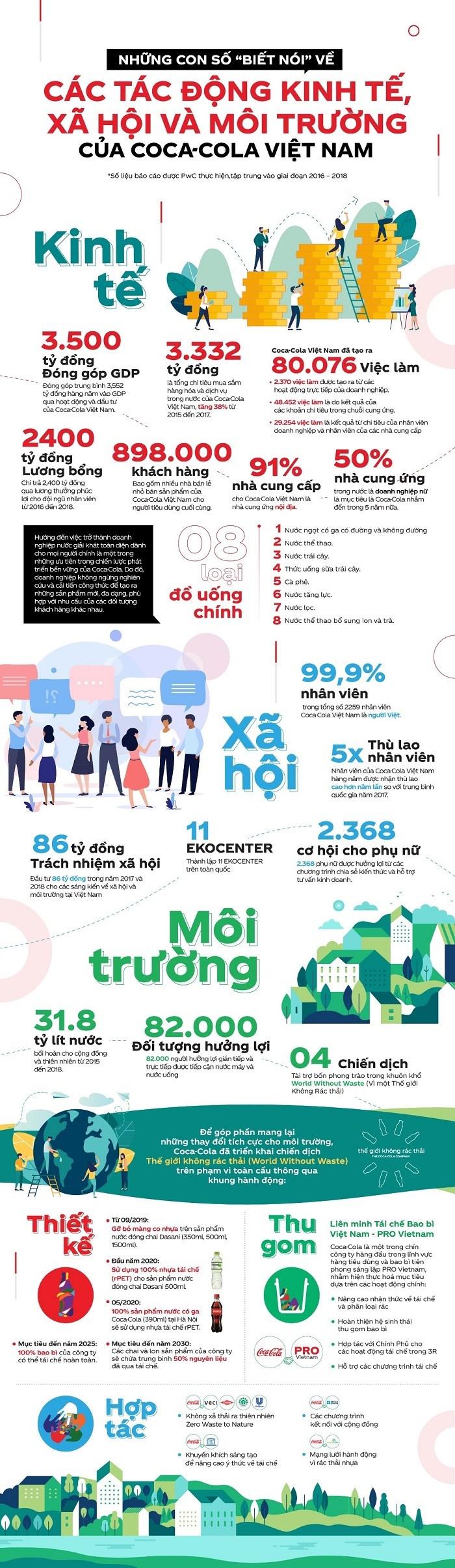 Với gần 1 triệu khách hàng đối tác, Coca-Cola kiến tạo giá trị gì cho người Việt? - Ảnh 1