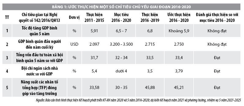 Tăng trưởng kinh tế Việt Nam năm 2020 và triển vọng năm 2021 - Ảnh 1