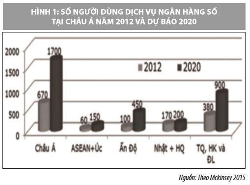 Phát triển công nghệ tài chính - ngân hàng ở Việt Nam   - Ảnh 1