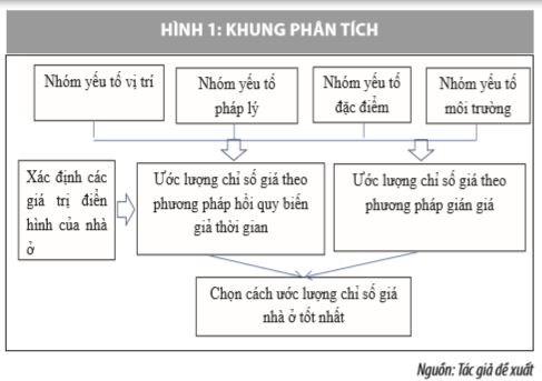 Xây dựng chỉ số giá nhà ở: Nghiên cứu thực nghiệm tại TP. Hồ Chí Minh - Ảnh 1