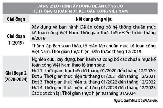 Áp dụng chuẩn mực kế toán công tại Việt Nam  - Ảnh 2