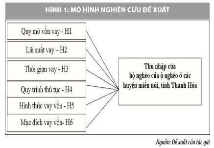 Ảnh hưởng của tài chính vi mô tới thu nhập của hộ nghèo ở các huyện miền núi tỉnh Thanh Hóa - Ảnh 1