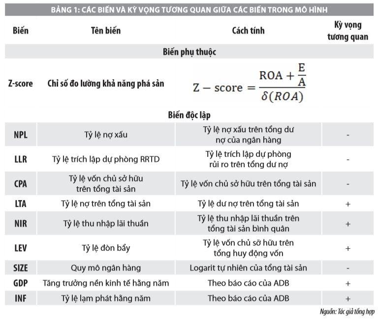 Tác động của rủi ro tín dụng đến khả năng phá sản các ngân hàng thương mại Việt Nam - Ảnh 1
