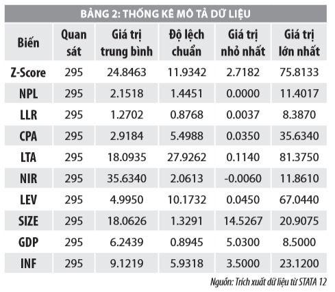 Tác động của rủi ro tín dụng đến khả năng phá sản các ngân hàng thương mại Việt Nam - Ảnh 3