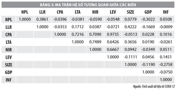 Tác động của rủi ro tín dụng đến khả năng phá sản các ngân hàng thương mại Việt Nam - Ảnh 4