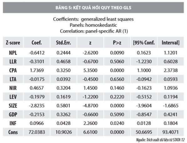 Tác động của rủi ro tín dụng đến khả năng phá sản các ngân hàng thương mại Việt Nam - Ảnh 6