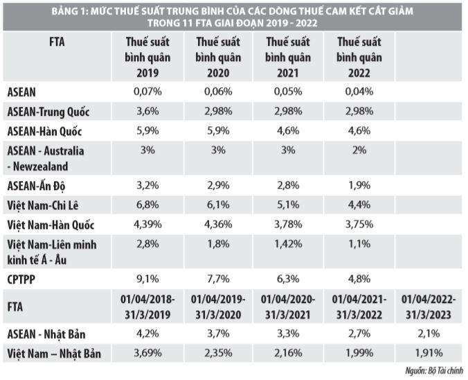 Cắt giảm thuế quan theo các hiệp định thương mại tự do của Việt Nam và một số vấn đề đặt ra - Ảnh 1